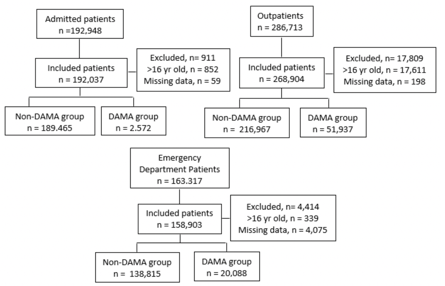 Discharge Against Medical Advice in Culturally and Linguistically Diverse Patients