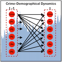 Predicting Crime using a Spatial-Demographic Framework