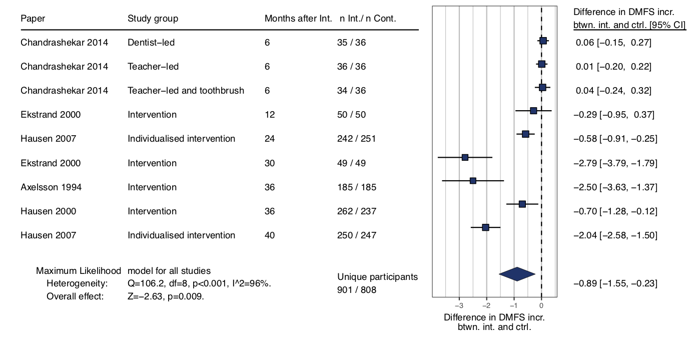 Meta-analysis into Adolescent Oral Health Interventions