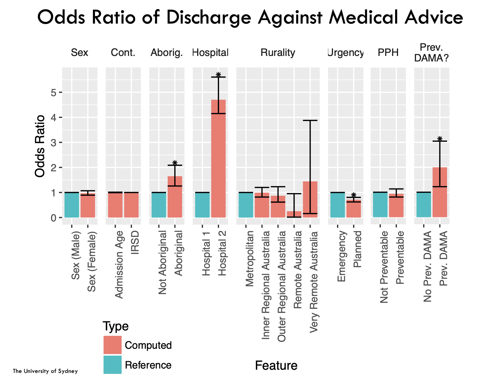 Discharge against medical advice in the Sydney Children's Hospital Network